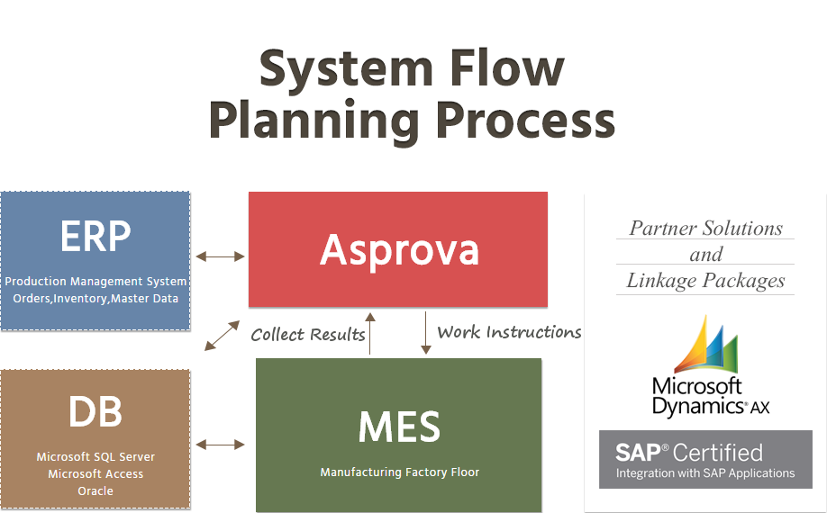 Production Management System (Orders,Inventory,Master Data), DB (Microsoft SQL Server, Microsoft Access, Oracle), Asprova, Manufacturing Factory Floor (MES), Correct Results, Work Instructions
